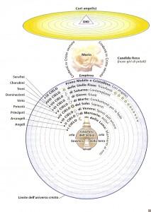 la struttura del Paradiso