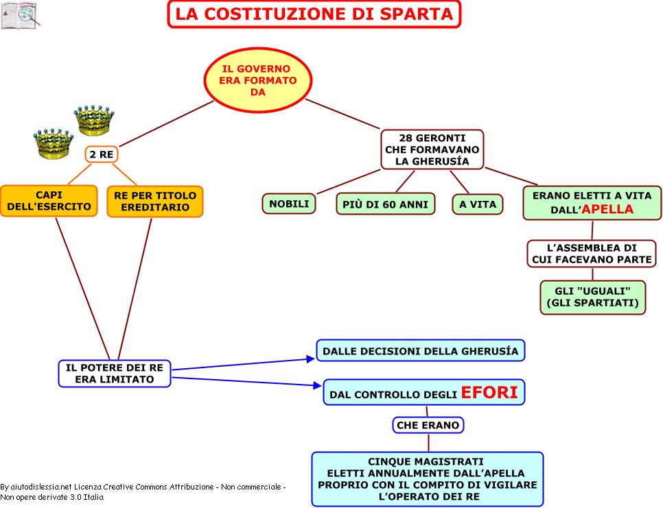 Sparta for Sito governo italiano